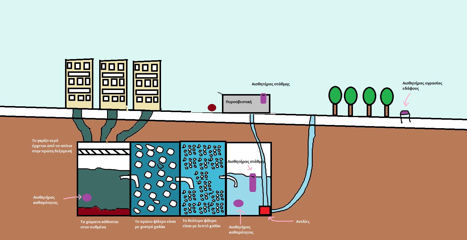 Ανακύκλωση γκρίζου νερού