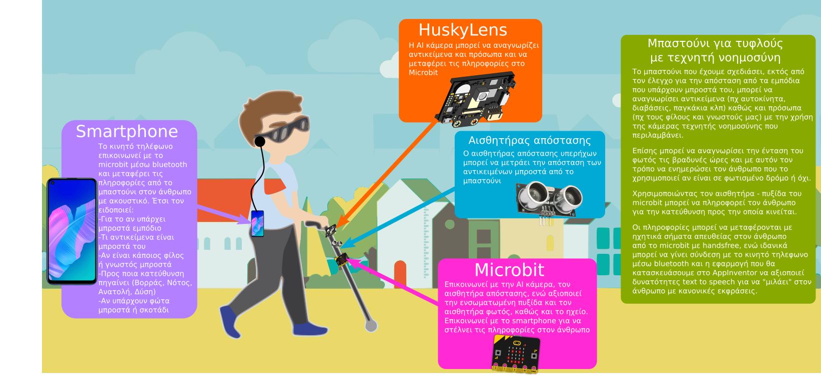 Μπαστούνι με τεχνητή νοημοσύνη για άτομα με προβλήματα όρασης